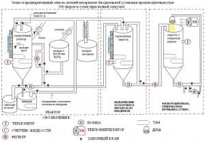 biodiesel-svoimi-rukami-shema-300x208