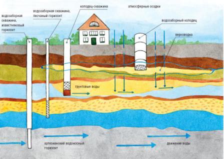 Подземные воды, скважина, колодец