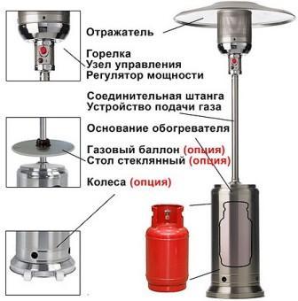 уличные газовые обогреватели