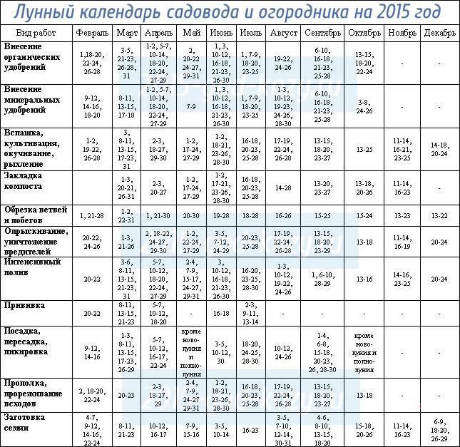 лунный календарь огородника на 2015