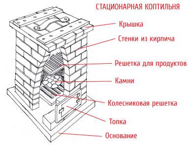 koptilnya_iz_kirpicha