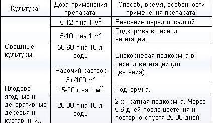 пропорции для прикормки
