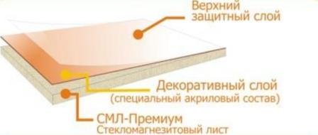 Стекломагниевые листы. Технические характеристики