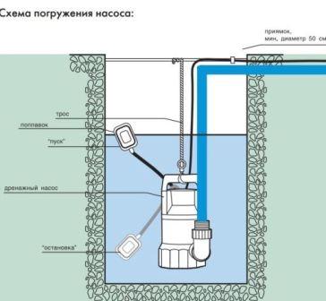 drenajnye_nasosy
