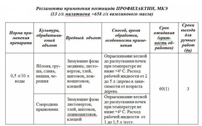 Инструкция по применению Профилактина