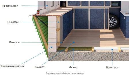 Утепленный балкон в разрезе
