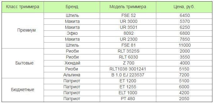 Цены на электротриммеры