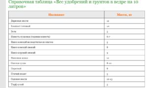 таблица мер и веса грунта